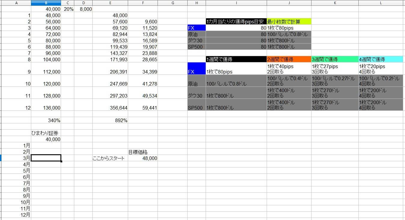 11-2-2021年03月06日-国内FXの利益目標ルールを決めた日-スタート原資20%ルールで頑張ります!ーエクセル表ー資金管理