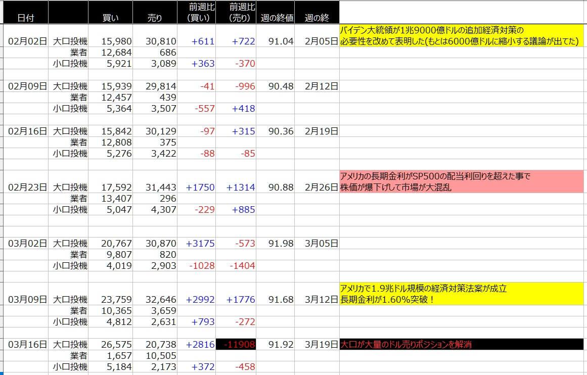 6-ドルインデックス-CFTC-一覧表-2021年3月19日の週を終えて