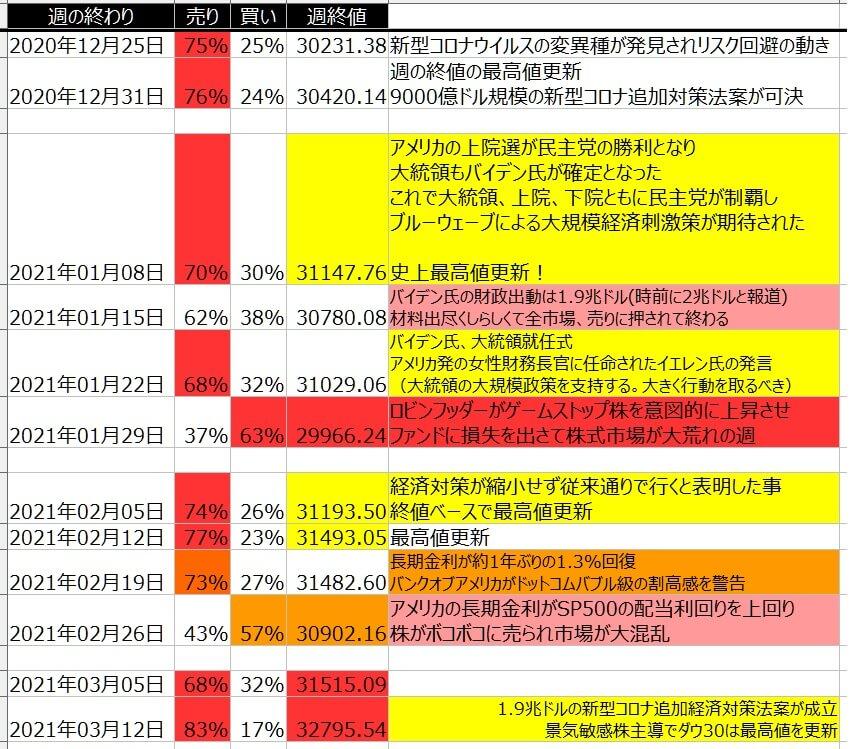 5-1-ダウ30-個人のポジション状況-一覧表-2021年3月12日の週を終えて
