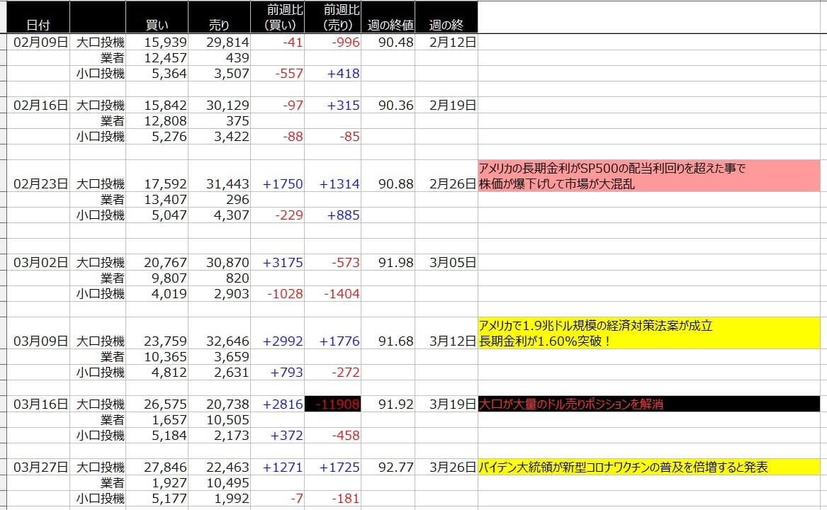 6-ドルインデックス-CFTC-一覧表-2021年3月26日の週を終えて