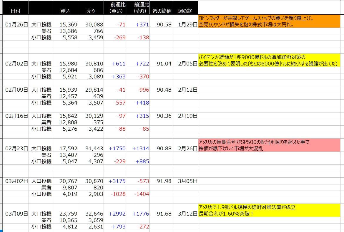 6-ドルインデックス-CFTC-一覧表-2021年3月12日の週を終えて