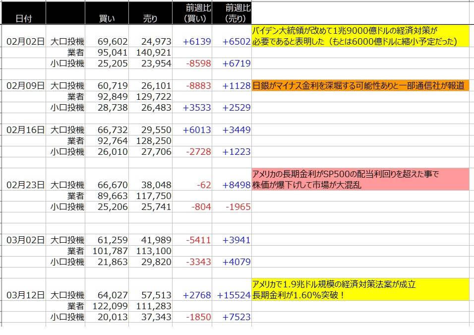 4-シカゴ円-CFTC-一覧表-2021年3月12日の週を終えて