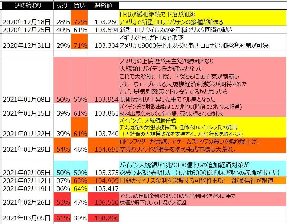 5-ドル円-個人のポジション状況-一覧表-2021年3月05日の週を終えて