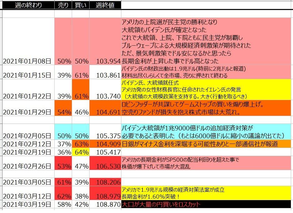 5-ドル円-個人のポジション状況-一覧表-2021年3月19日の週を終えて