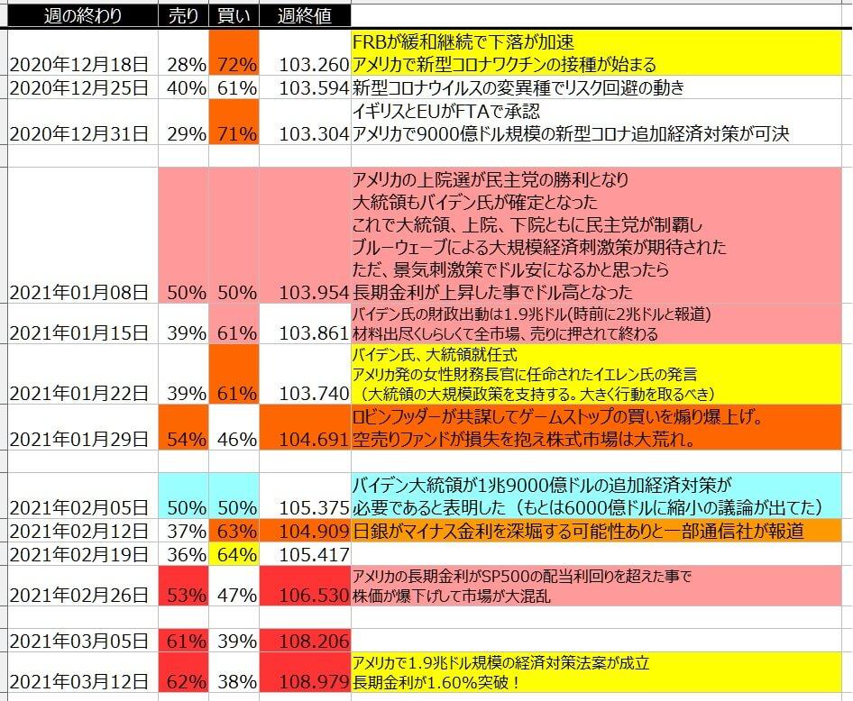 5-ドル円-個人のポジション状況-一覧表-2021年3月12日の週を終えて