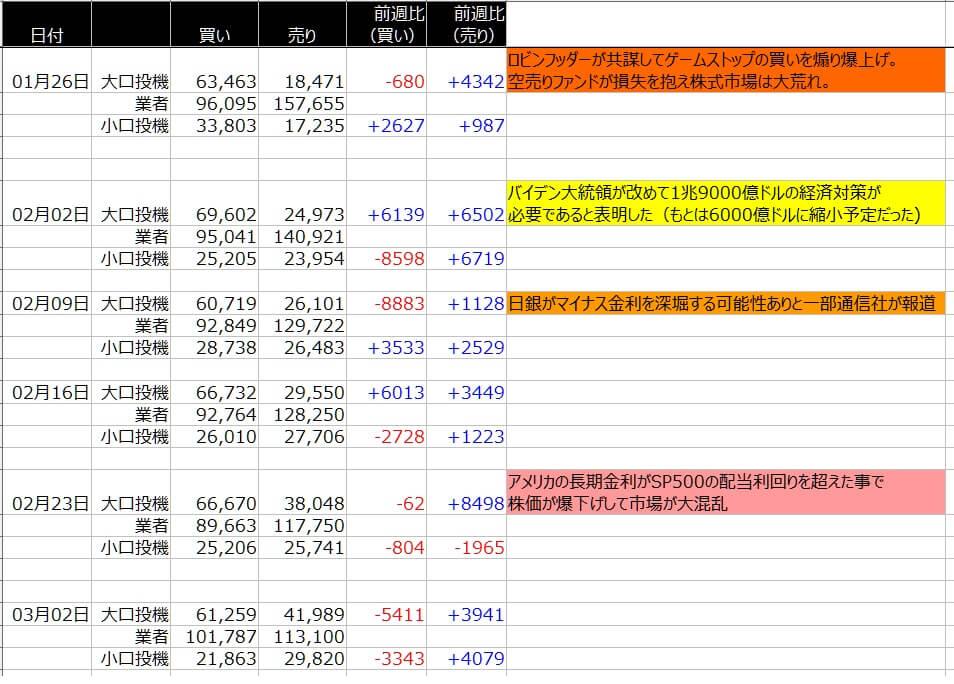 4-シカゴ円-CFTC-一覧表-2021年3月05日の週を終えて
