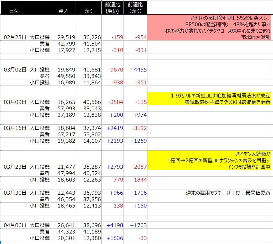 4-1-ダウ30-CFTC-一覧表-2021年4月09日の週を終えて