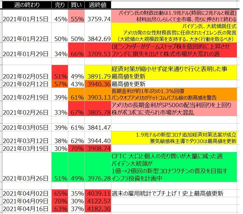 5-2-SP500-個人のポジション状況-一覧表-2021年4月16日の週を終えて