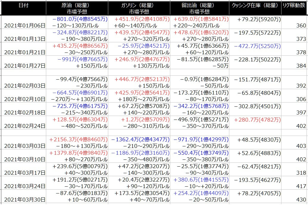 2-EIA在庫-一覧表-2021年4月02日の週を終えて