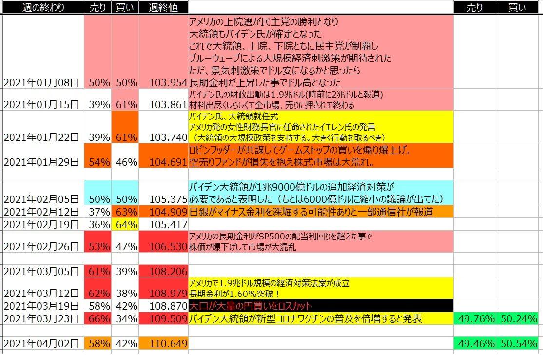 5-ドル円-個人のポジション状況-一覧表-2021年4月02日の週を終えて