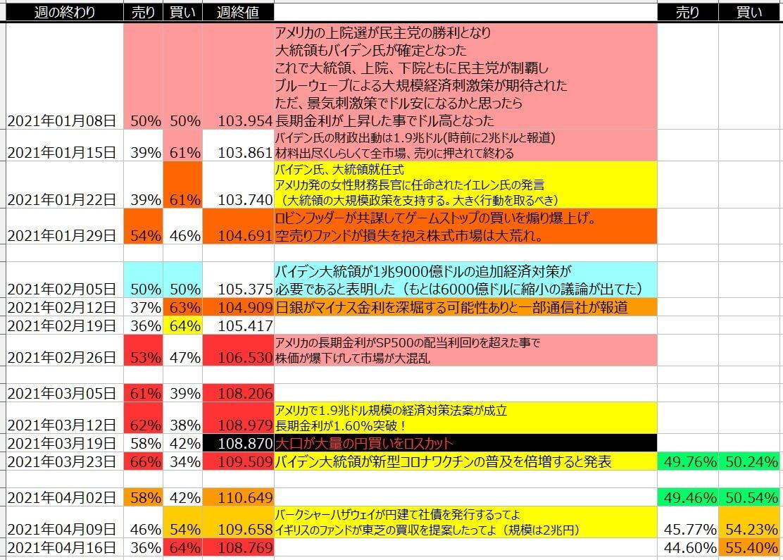 5-ドル円-個人のポジション状況-一覧表-2021年4月16日の週を終えて