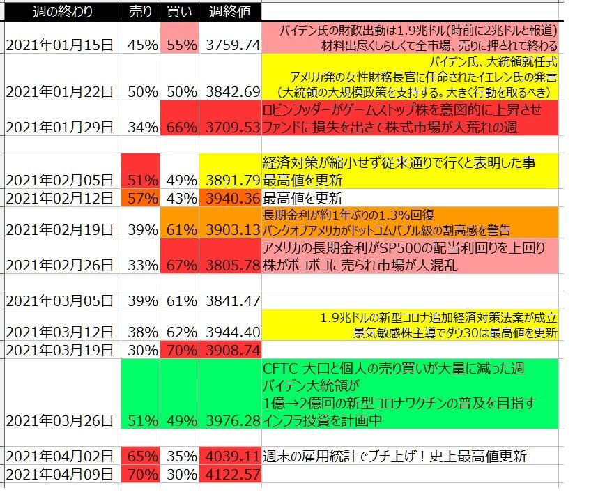 5-2-SP500-個人のポジション状況-一覧表-2021年4月09日の週を終えて