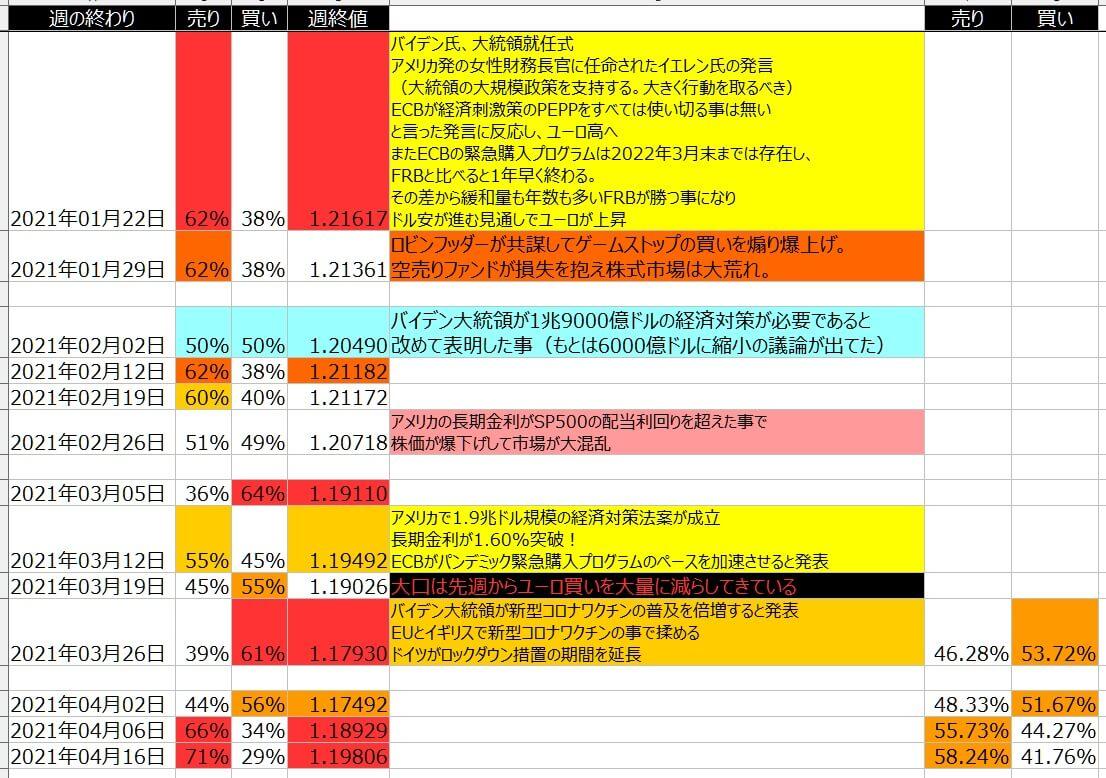 8-ユーロドル-個人のポジション状況-一覧表-2021年4月16日の週を終えて