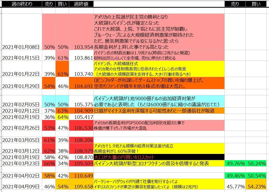 5-ドル円-個人のポジション状況-一覧表-2021年4月09日の週を終えて