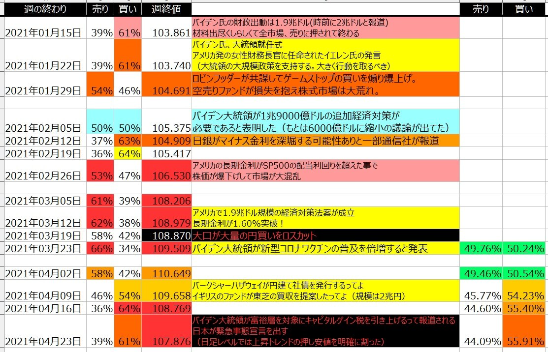 5-ドル円-個人のポジション状況-一覧表-2021年4月23日の週を終えて