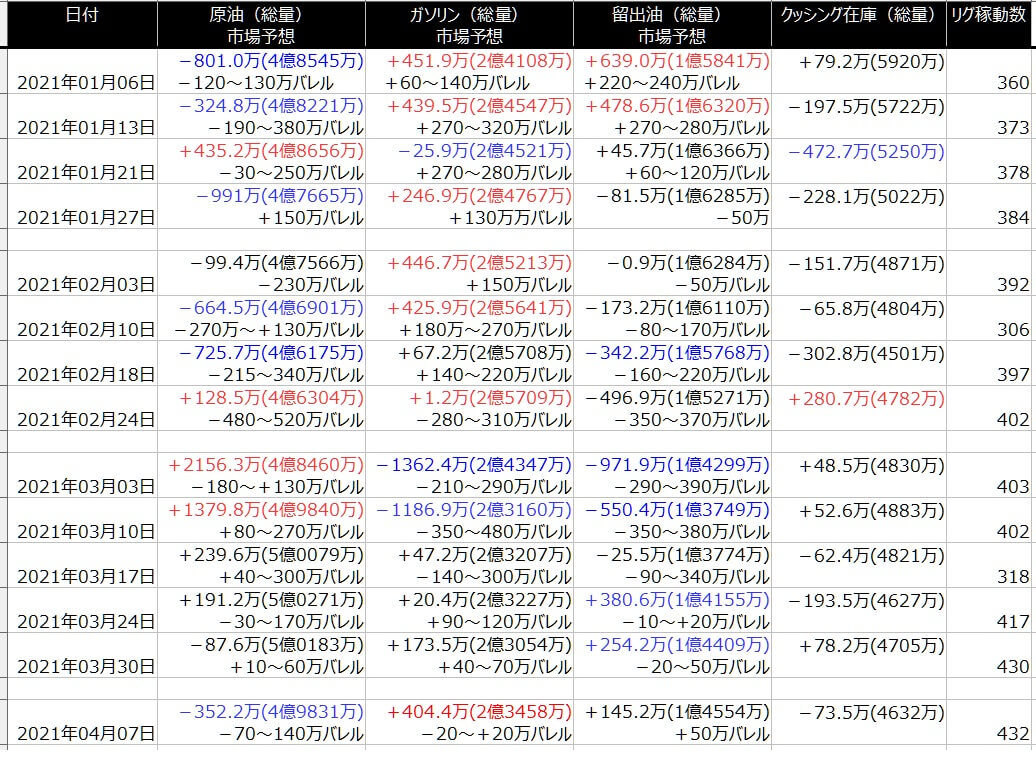 2-EIA在庫-一覧表-2021年4月09日の週を終えて