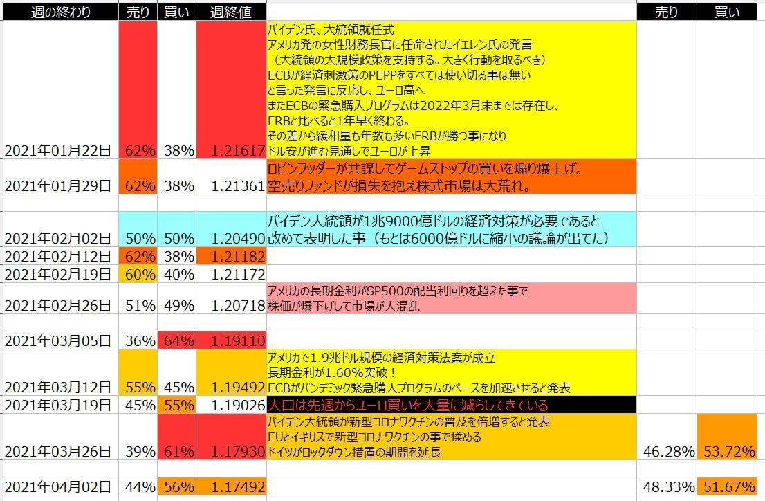 8-ユーロドル-個人のポジション状況-一覧表-2021年4月02日の週を終えて