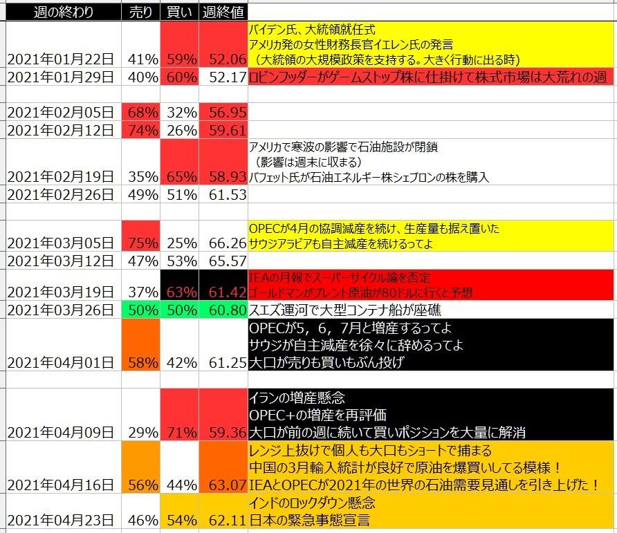 7-WTI原油-個人のポジション状況-一覧表-2021年4月23日の週を終えて