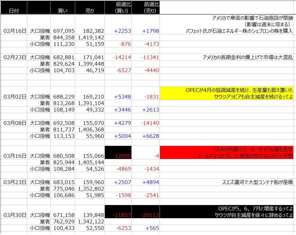 6-WTI原油-CFTC-一覧表-2021年4月02日の週を終えて