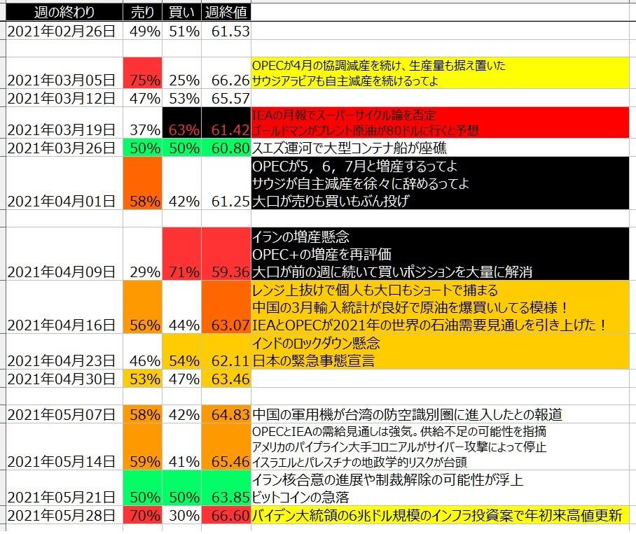 7-WTI原油-個人のポジション状況-一覧表-2021年5月28日の週を終えて