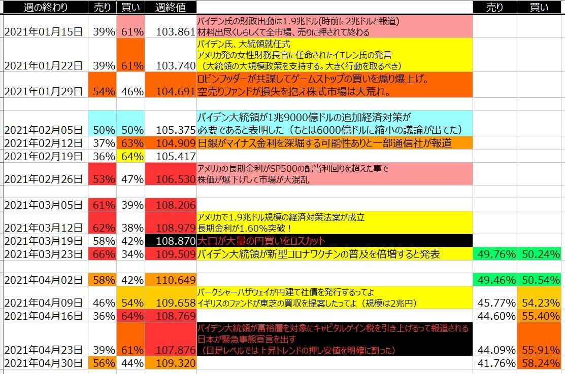 5-ドル円-個人のポジション状況-一覧表-2021年4月30日の週を終えて