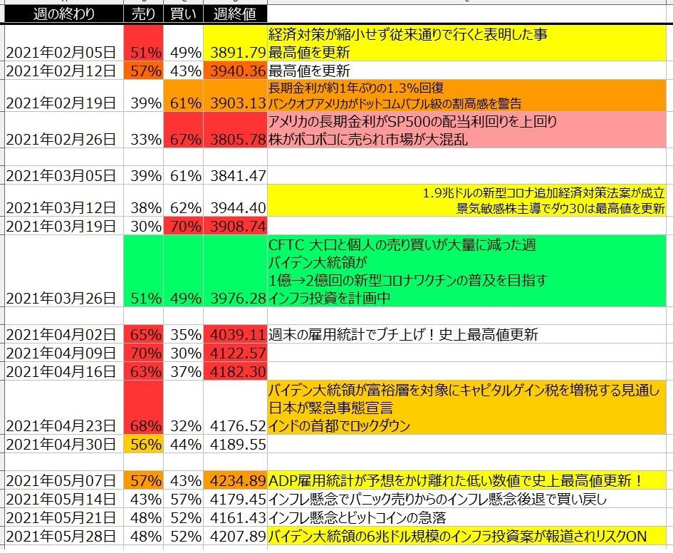 5-2-SP500-個人のポジション状況-一覧表-2021年5月28日の週を終えて