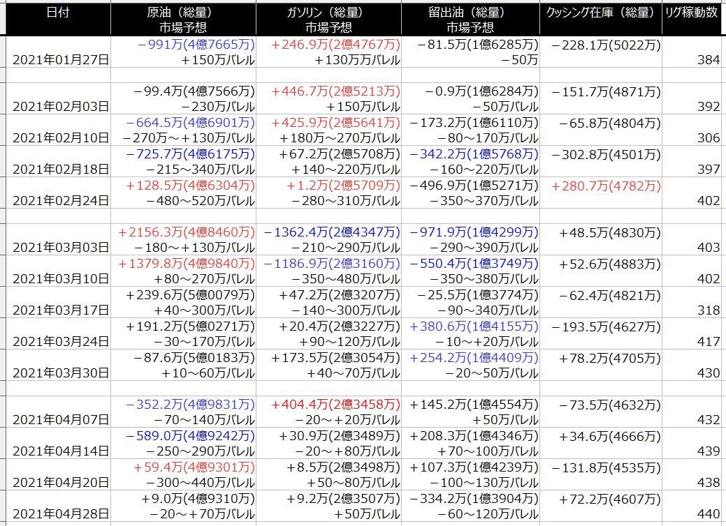 2-EIA在庫-一覧表-2021年4月30日の週を終えて