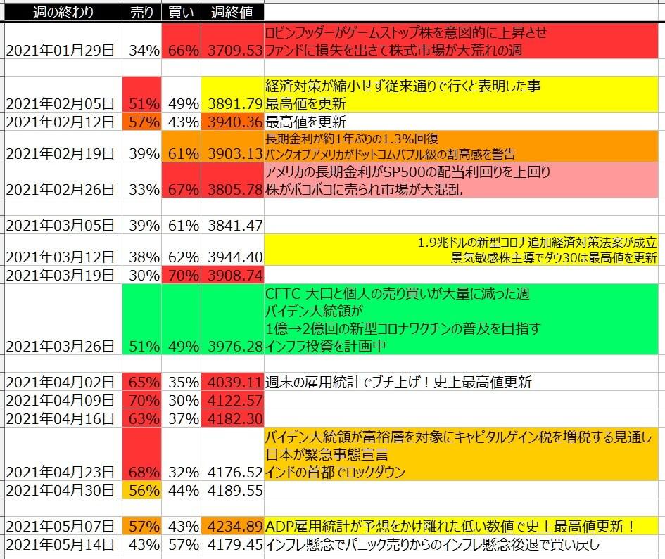 5-2-SP500-個人のポジション状況-一覧表-2021年5月14日の週を終えて
