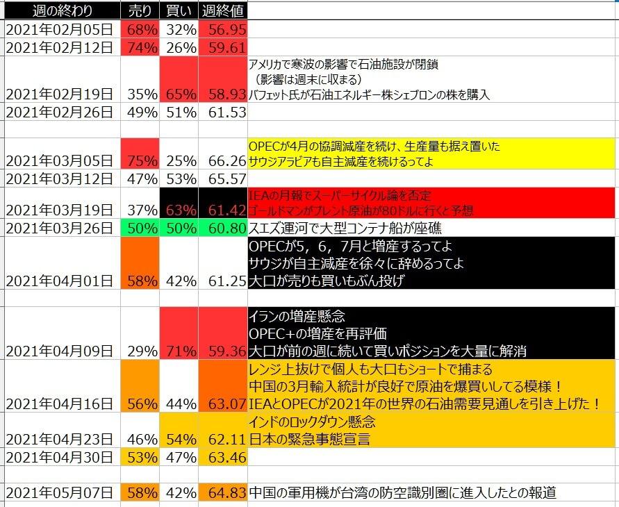 7-WTI原油-個人のポジション状況-一覧表-2021年5月07日の週を終えて