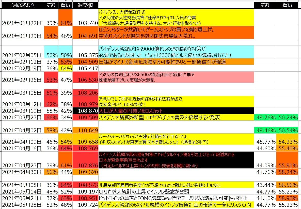 5-ドル円-個人のポジション状況-一覧表-2021年5月28日の週を終えて