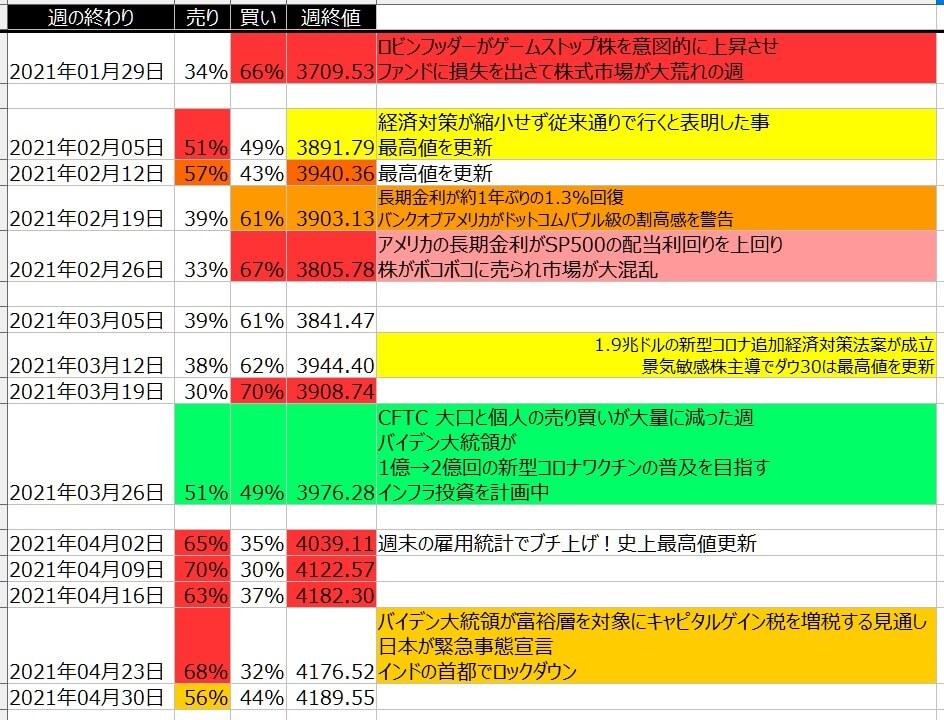 5-2-SP500-個人のポジション状況-一覧表-2021年4月30日の週を終えて