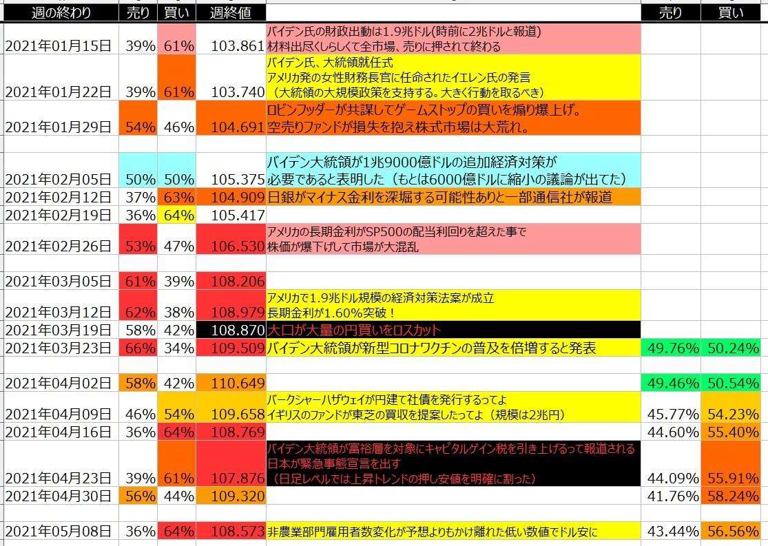 5-ドル円-個人のポジション状況-一覧表-2021年5月07日の週を終えて