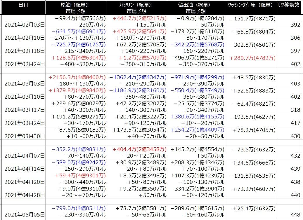 2-EIA在庫-一覧表-2021年5月07日の週を終えて