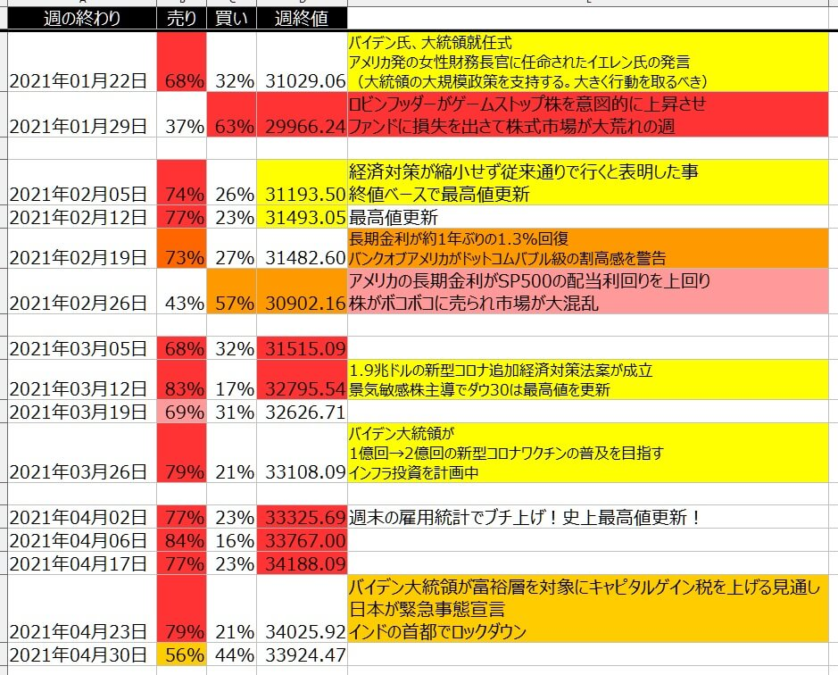 5-1-ダウ30-個人のポジション状況-一覧表-2021年4月30日の週を終えて