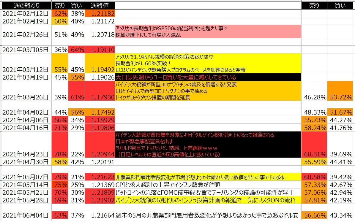 8-ユーロドル-個人のポジション状況-一覧表-2021年6月04日の週を終えて