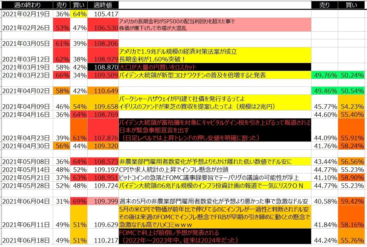 4-ドル円-個人のポジション状況-一覧表-2021年6月18日の週を終えて