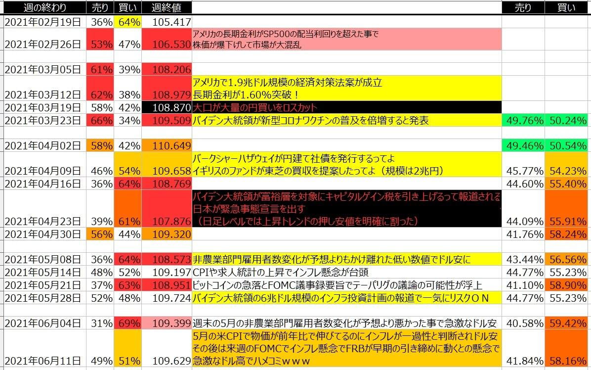 5-ドル円-個人のポジション状況-一覧表-2021年6月11日の週を終えて
