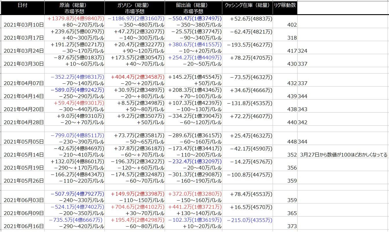 2-EIA在庫-一覧表-2021年6月18日の週を終えて