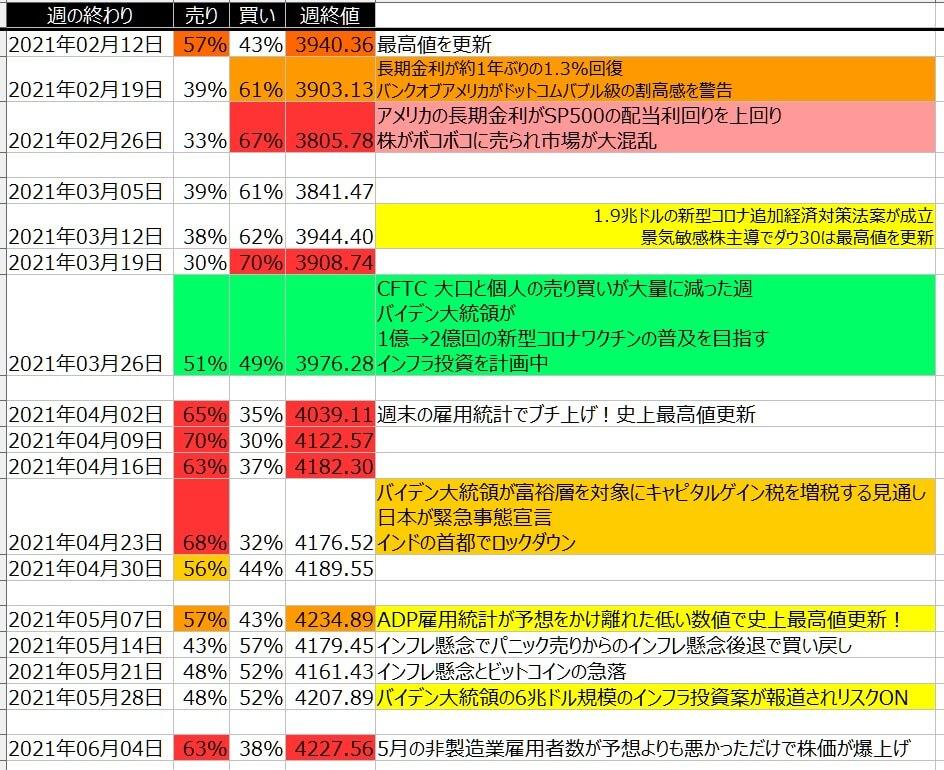 5-2-SP500-個人のポジション状況-一覧表-2021年6月04日の週を終えて