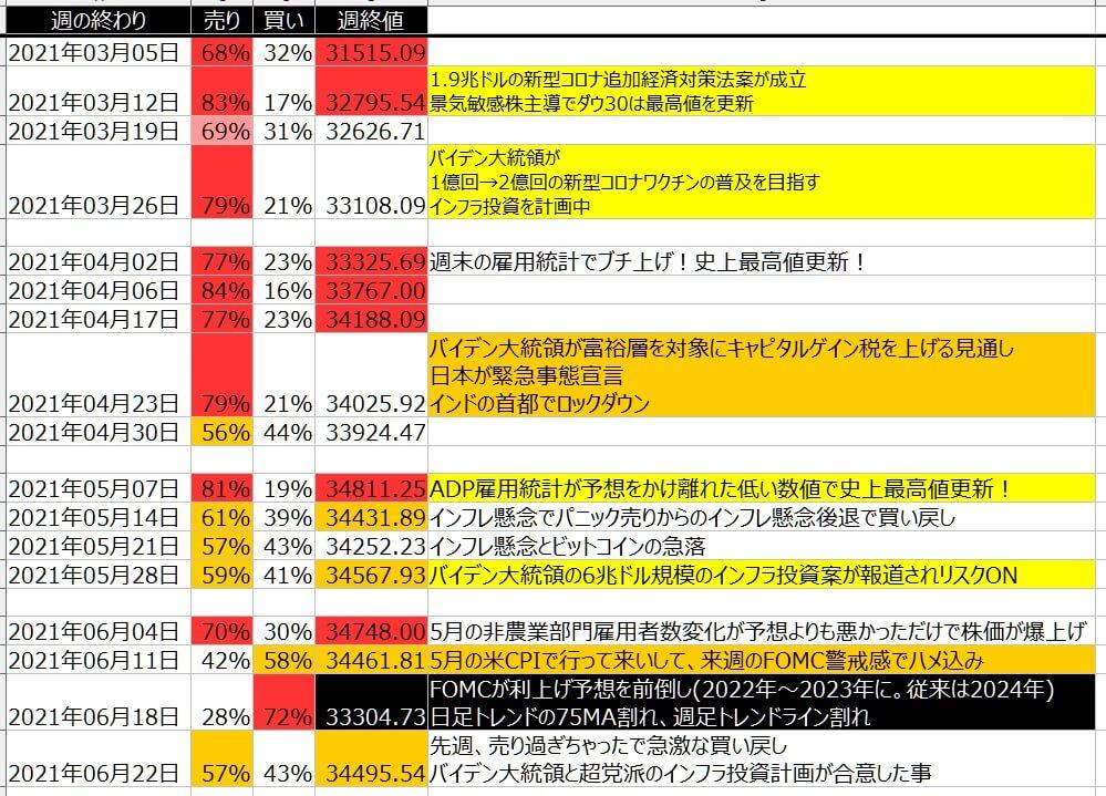 5-1-ダウ30-個人のポジション状況-一覧表-2021年6月25日の週を終えて