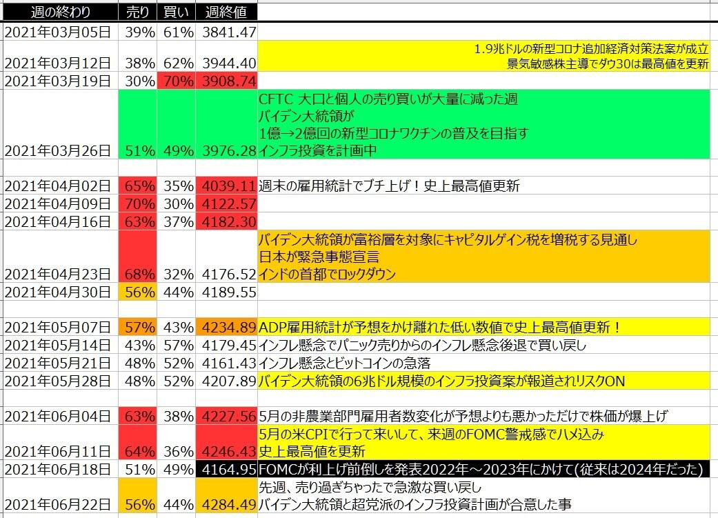 5-2-SP500-個人のポジション状況-一覧表-2021年6月25日の週を終えて