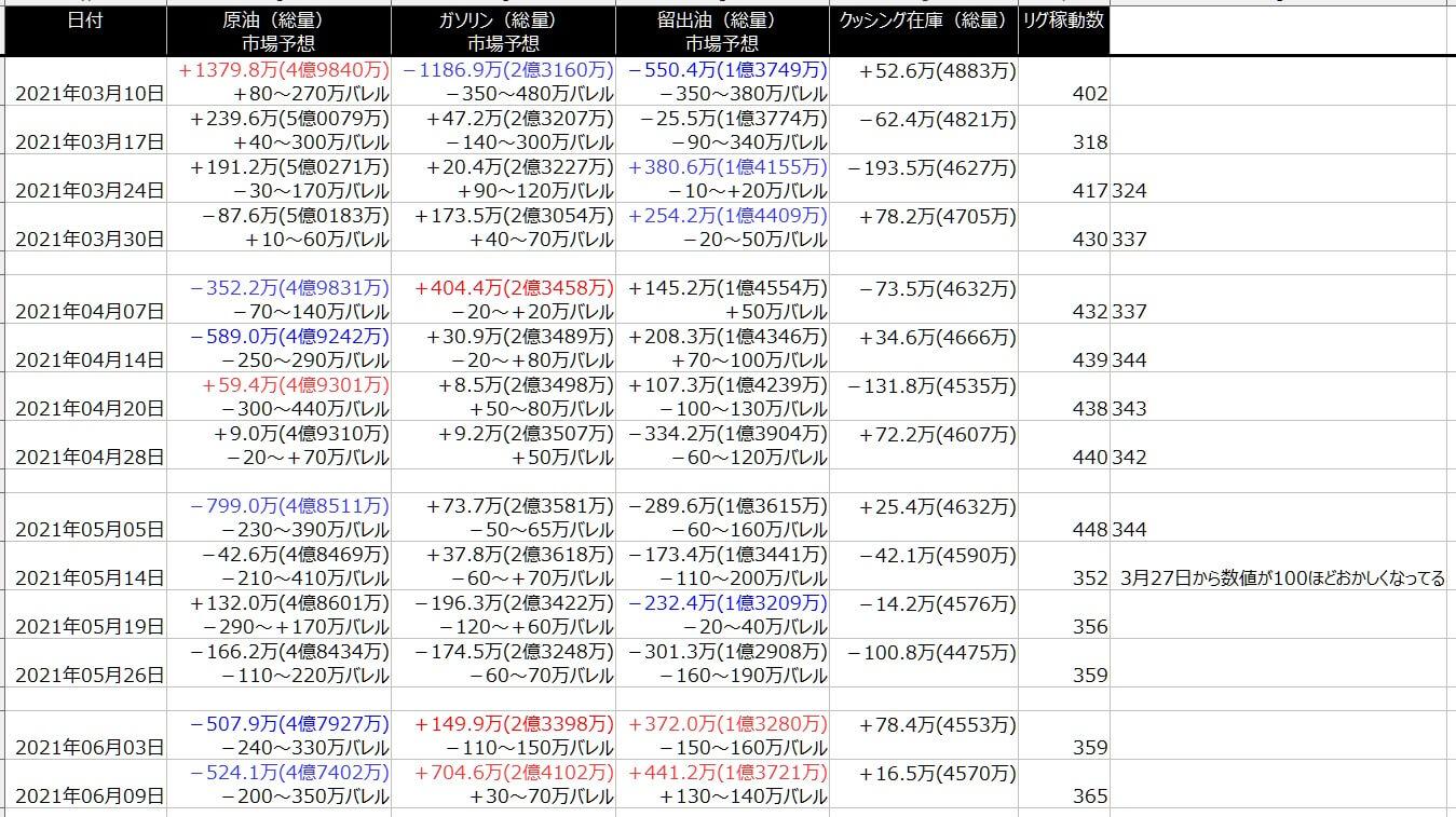 2-EIA在庫-一覧表-2021年6月11日の週を終えて