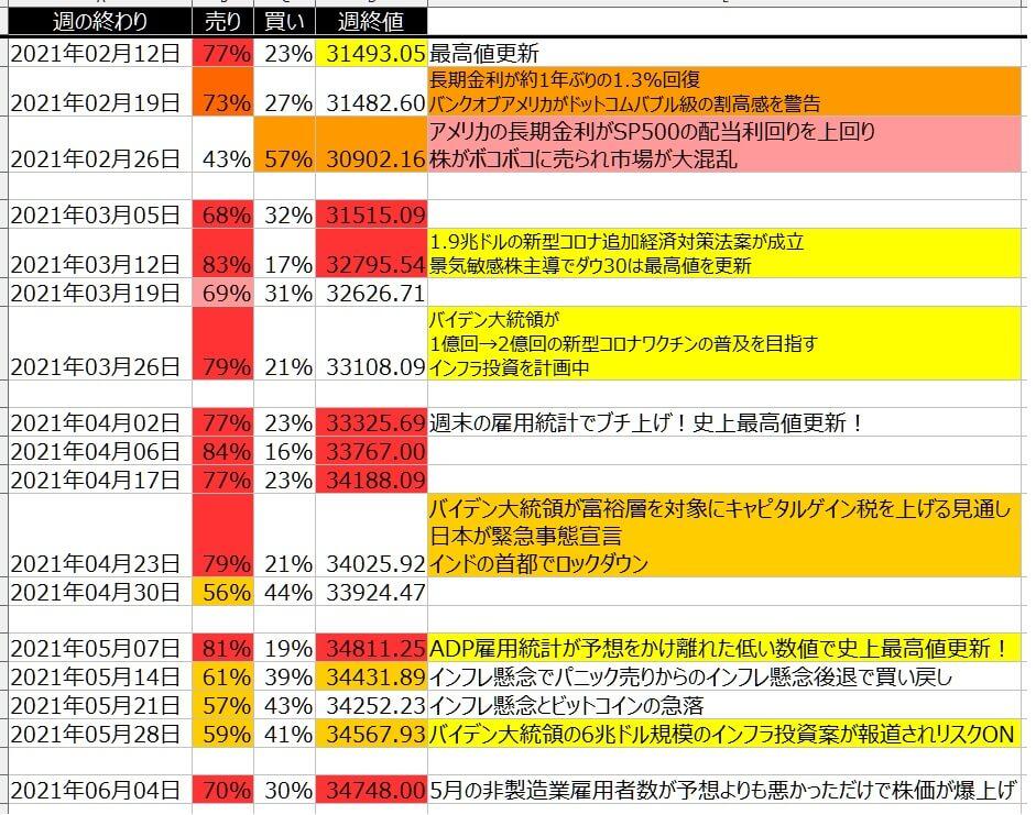 5-1-ダウ30-個人のポジション状況-一覧表-2021年6月04日の週を終えて