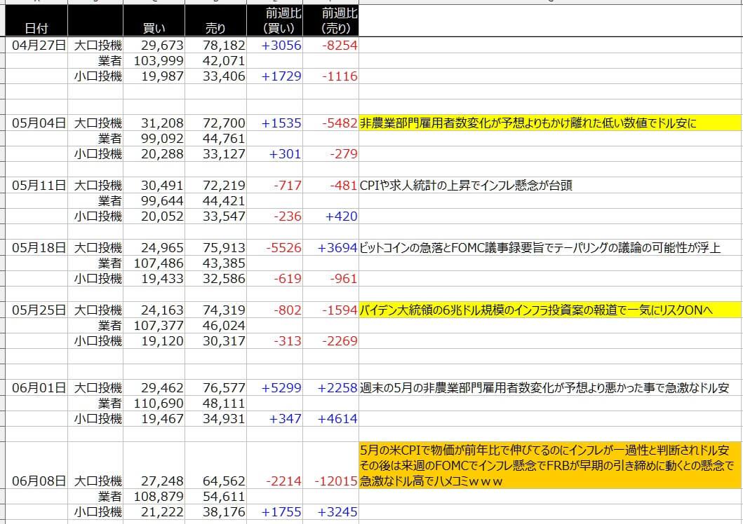 4-シカゴ円-CFTC-一覧表-2021年6月11日の週を終えて