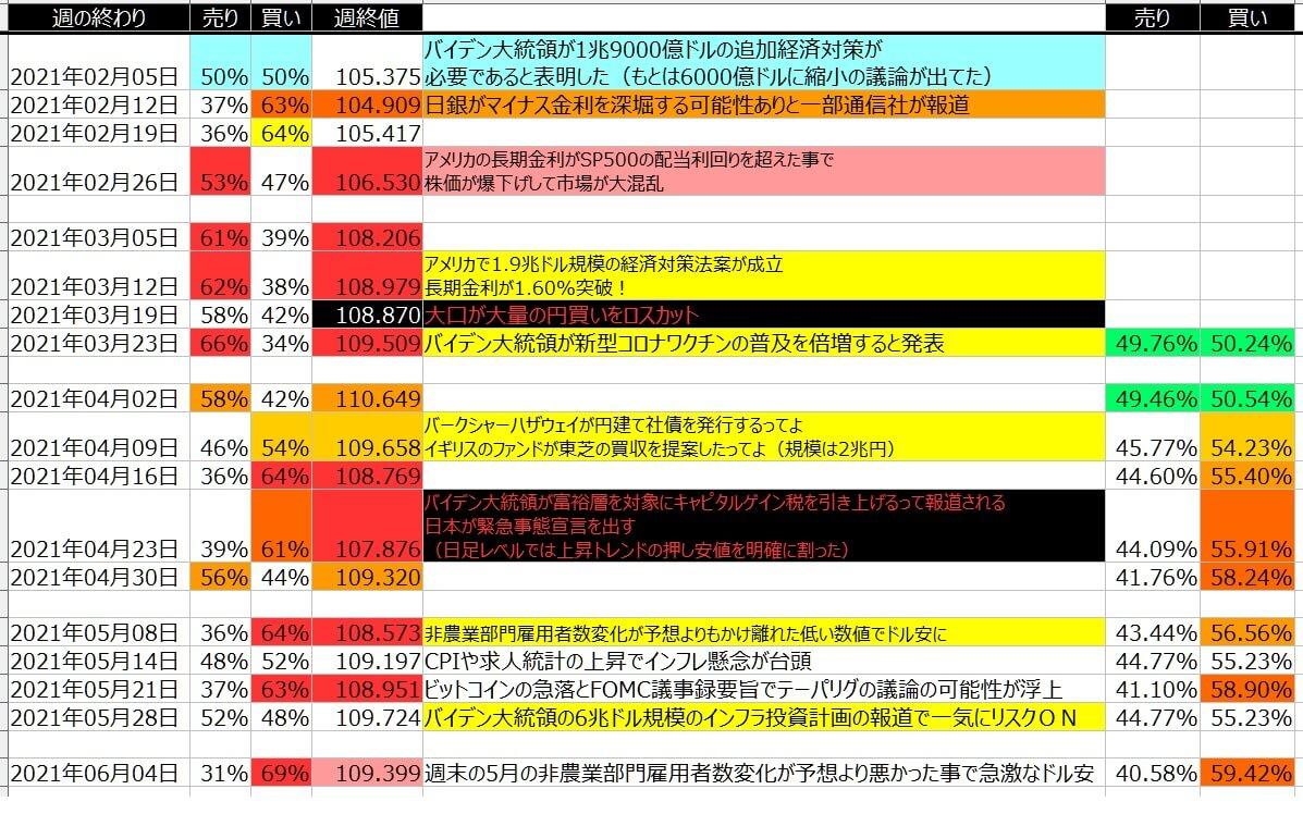 5-ドル円-個人のポジション状況-一覧表-2021年6月04日の週を終えて