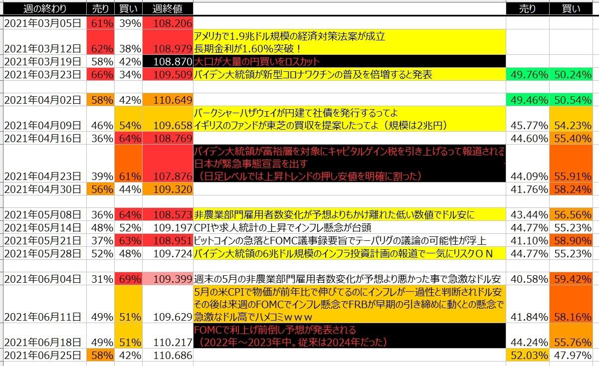 5-ドル円-個人のポジション状況-一覧表-2021年6月25日の週を終えて