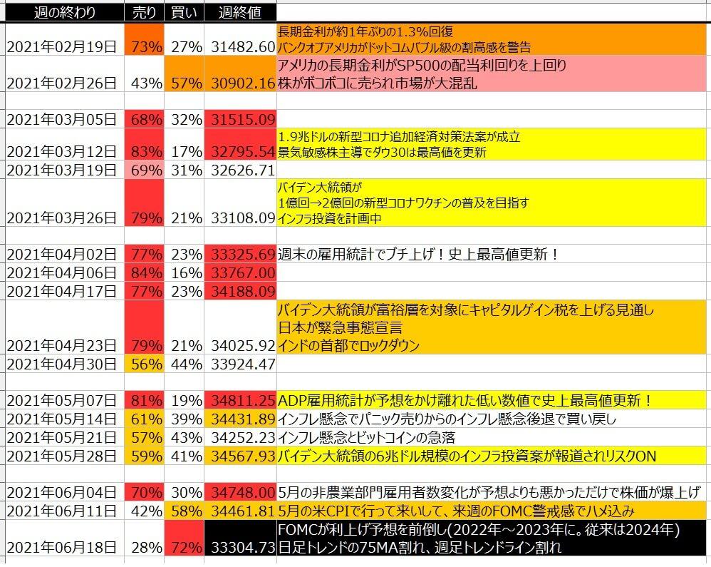 4-1-ダウ30-個人のポジション状況-一覧表-2021年6月18日の週を終えて