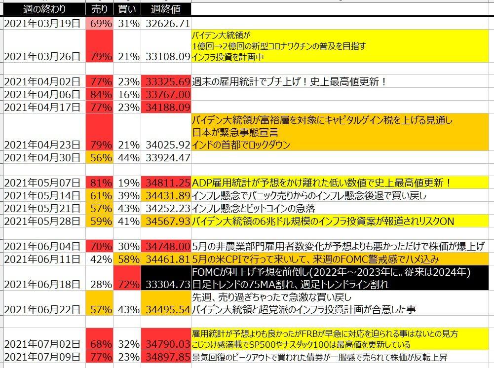 5-1-ダウ30-個人のポジション状況-一覧表-2021年7月09日の週を終えて