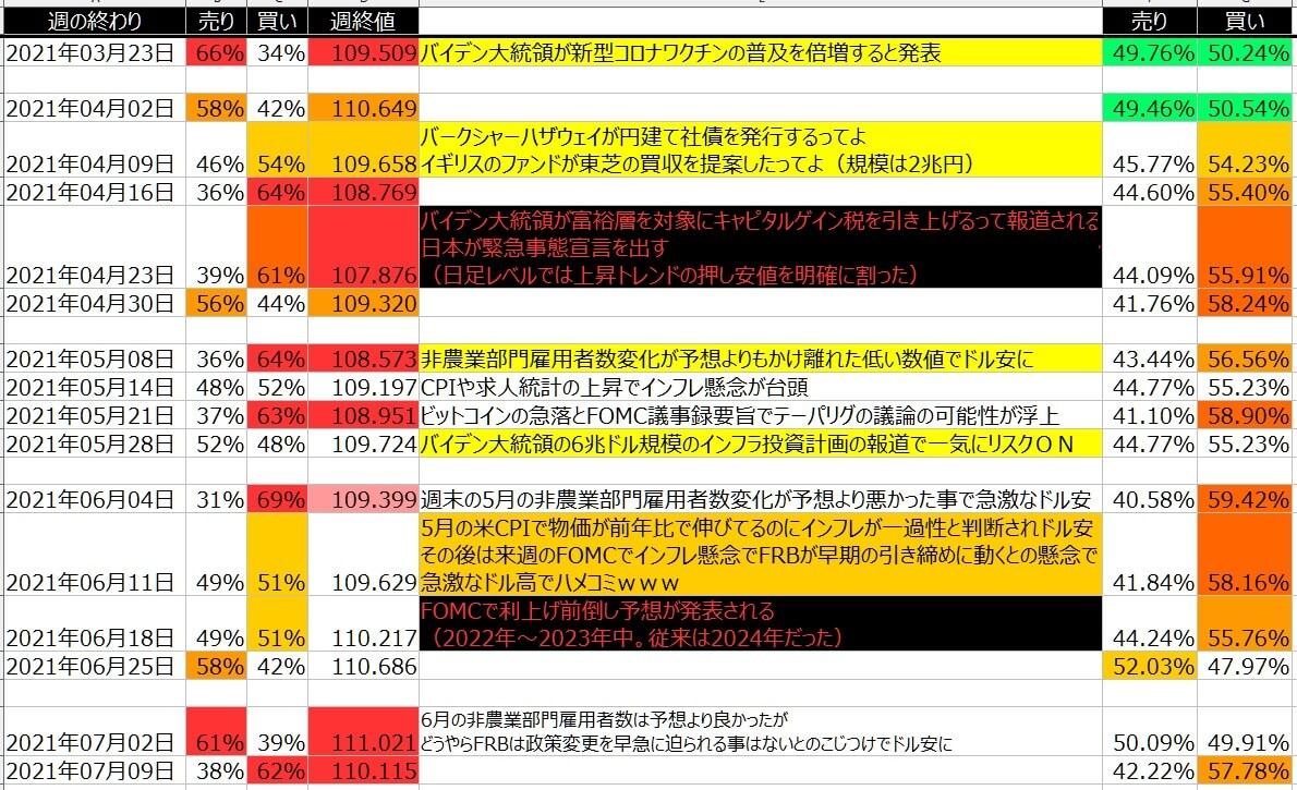 5-ドル円-個人のポジション状況-一覧表-2021年7月09日の週を終えて