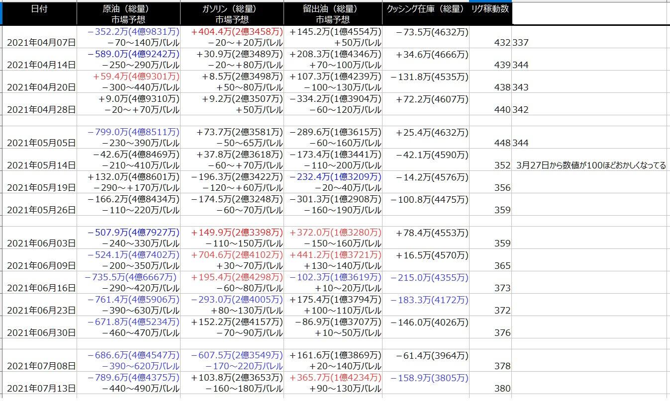 2-EIA在庫-一覧表-2021年7月16日の週を終えて